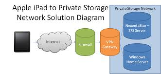 nas ipad network attached storage for remote ipad storagesolution diagram for nas and ipad integration over vpn