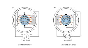 dc motor brush wiring diagram wiring diagram universal ac motor wiring image diy do it yourself on wiring diagram universal ac