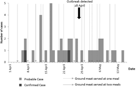 Cchcs Org Chart Outbreak Epidemiologically Linked With A Composite Product