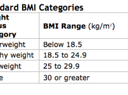 Standard Bmi Chart For Female The New Improved Bmi Psychology Today
