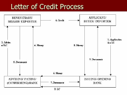 Letter Of Credit Process Flow Chart Ppt Letter Of Credit