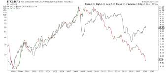 Tsx Globe And Mail Chart Canada Is The Worst Performing Equity Market Over The Last