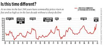 Historical Commodity Charts Two Charts You Need To See About Commodities And The Housing