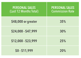 Ambassador Compensation Plan Rank Advancement Chart