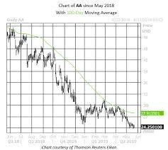 Aa Stock Chart 2 Commodity Stocks Cut In Half