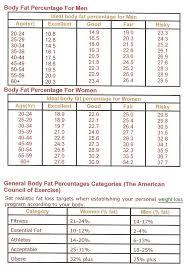 Womens Body Chart Womens Body Fat Percentage Chart Body Fat Muscle Mass Chart