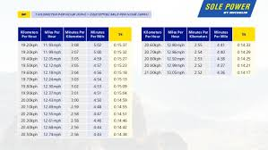 Marathon Pace Chart Km Running Pace Conversion Chart Sole Power By Michelin