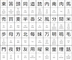 Kanji Alphabet Chart Kanji Chart For 2nd Grade Elementary School Students