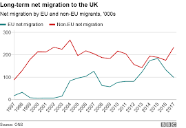 British Pop Charts 2012 Brexit How Has Immigration Changed Since The Referendum