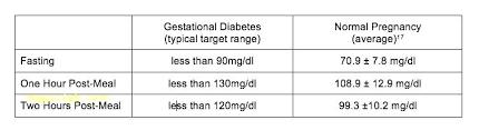 Blood Sugar Patient Diet Chart In Hindi Average Blood Sugar Level Chart Blood Work Normal Ranges