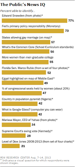 What The Public Knows In Words Pictures Maps And Graphs