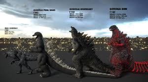 Godzilla Evolution Chart Evolution Of Godzilla Size Comparison