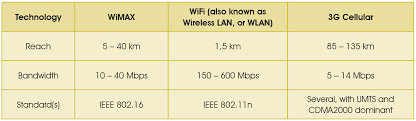 Wimax Frequency Band Chart Wireless Technology For Asset Utilisation And Operator