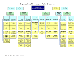 Houston Police Department Organizational Chart Police Organizational Chart