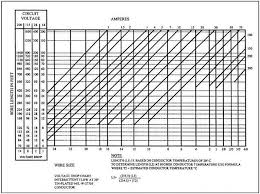 Aircraft Cable Chart 32 Right Aviation Wire Size Chart