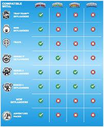 Skylanders Imaginators Chart Will Skylanders Figures Work With Other Skylanders Games
