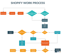 Process Chart Online Shopify Work Process Great Illustration Of Shopify Flow