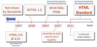 HTML or HTML5? Who Controls HTML?