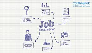 Interview Tips Interview Tips 13 Tips To Crack A Job Interview Blog