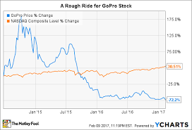 Is Gopro Inc Stock A Buy After Its Earnings Sell Off The