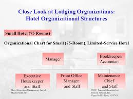 Organizational Chart Of Front Office Management 36 Complete Organization Chart For Small Hotel