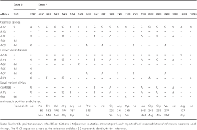 Distribution Of Abo Blood Group Allele And Identification Of