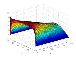 solution of the heat equation
