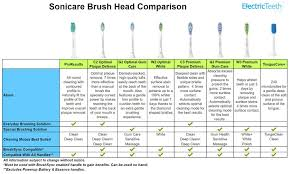 Electric Toothbrush Comparison Chart Philips Sonicare Brushing Modes Explained Electric Teeth