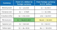 Peso To Us Dollars Currency Exchange Rates