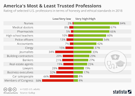 Gallup Charts Chart Americas Most And Least Trusted Professions Statista