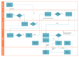 Cross Functional Flowcharts Trading Process Diagram