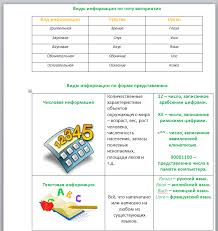 Информатика класс Тесты презентации контрольные работы Практическая работа Создание комбинированных документов по образцу Рисунки и офрмление подберите самостоятельно