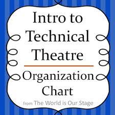 Theatre Management Organization Chart Drama Graphic Organizer Handout