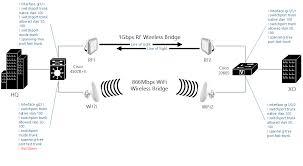 wireless bridges extending lan between 2 buildings with cisco switch in computer network at Bridges Network Diagram