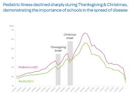 Was Webmd Wrong Flu Drops During Holidays