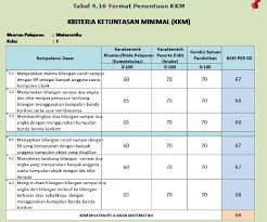 Maybe you would like to learn more about one of these? Panduan Penilaian Sd Des 2016 Ainamulyana