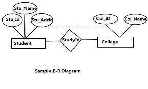 Relationship Chart In Hindi Entity Relationship Diagram Er Diagram In Dbms