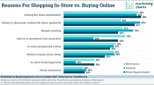 Shoppers Go Online For Variety In Store For Service