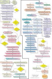 Construction Flow Chart Construction Flowchart Home Building Flowchart