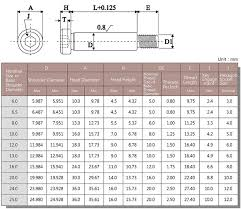 Metric Hex Head Bolt Dimensions Chart Best Picture Of