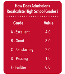factors in admission decisions high school grades carry the most weight