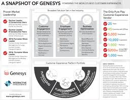 Genesys Interactive Intelligence Acquisition Is Complete