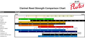 Alto Saxophone Reed Chart Vandoren Alto Sax Reed Chart Bedowntowndaytona Com