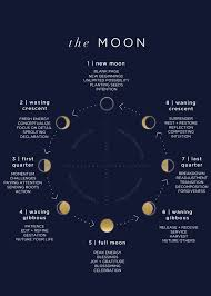 New Moon Chart Moon Phases Moon Phases Moon Meaning Moon Magic