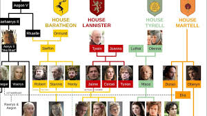 Game Of Thrones Family Tree Warning Season 7 Spoilers