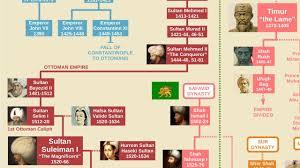 Asian Royal Family Tree Chart Free Download