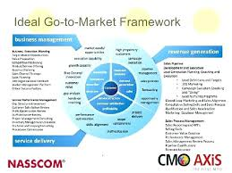 Marketing Strategy Template Free Go To Market Plan K Ts Download