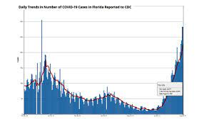 Florida Department of Health says CDC ...