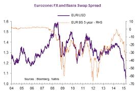 Eur Usd And Cross Currency Basis Swap Seeking Alpha
