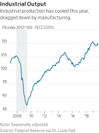 Manufacturing Output Manufacturing Sputters As Broader U S Economy Slows Wsj
